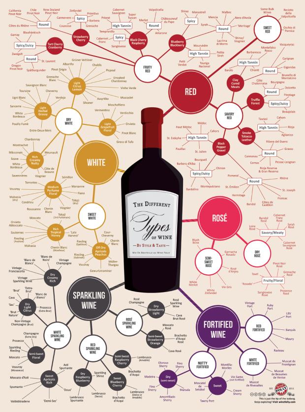 Wine Types (200)